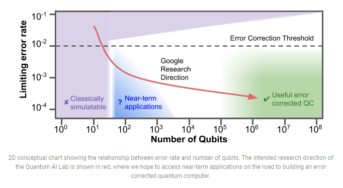 Google Announces Their New Quantum Processor