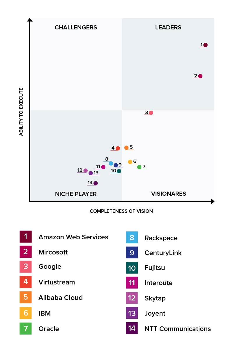 Cloud player quadrant